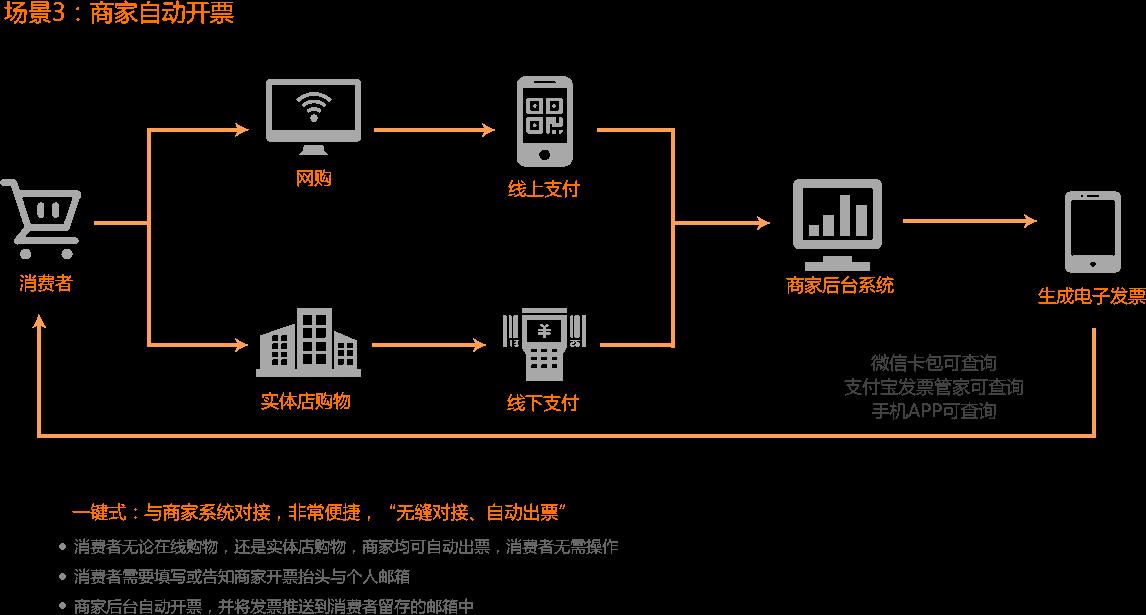 移动开票电子发票云服务器开票接口方案